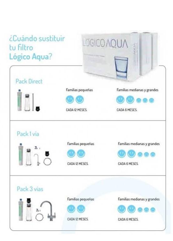 cuadro_revisiones recomendadas_log.Aqua(bis)